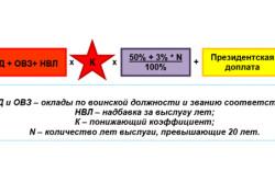Формула для расчета военной пенсии
