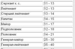 Зарплата военных срочной и контрактной службы в армии РФ