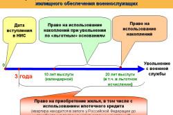 Функционирование накопительной системы