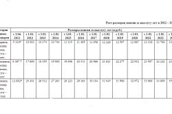 Рост размера пенсий военных за выслугу лет
