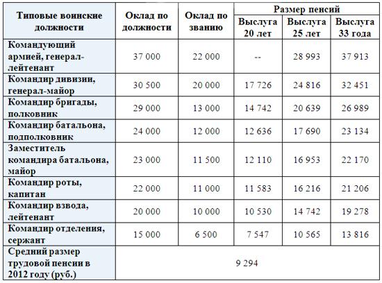 Выходное пособие на пенсию мвд механизм