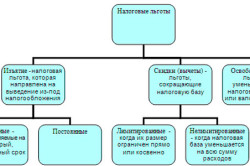 Классификация налоговых льгот