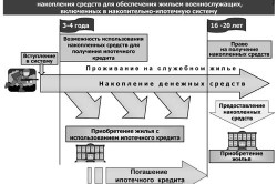 Схема получения жилья по военной ипотеке