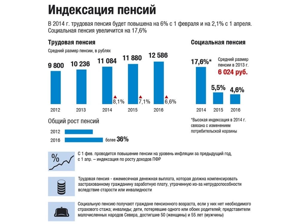 Сколько процентов пенсии добавили военным пенсионерам