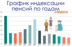 График индексации пенсий по годам