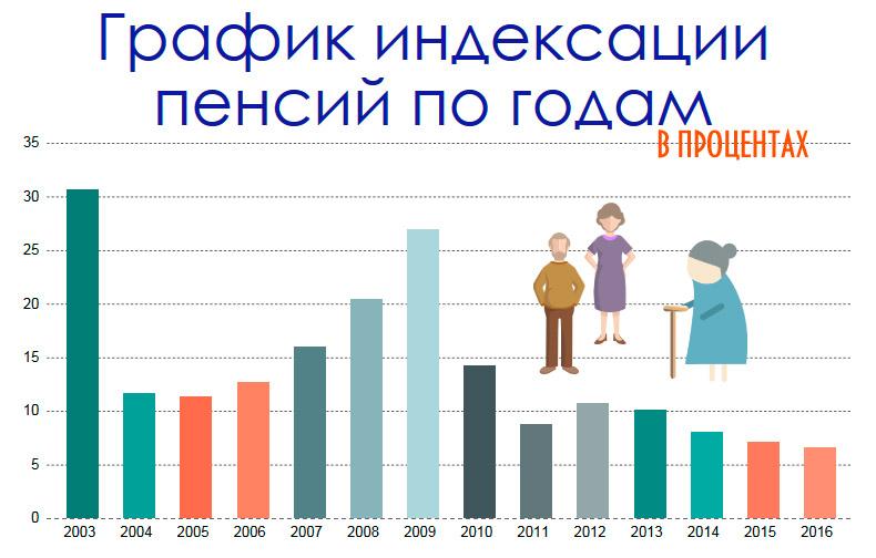 Будет ли в апреле 2015 повышение пенсии