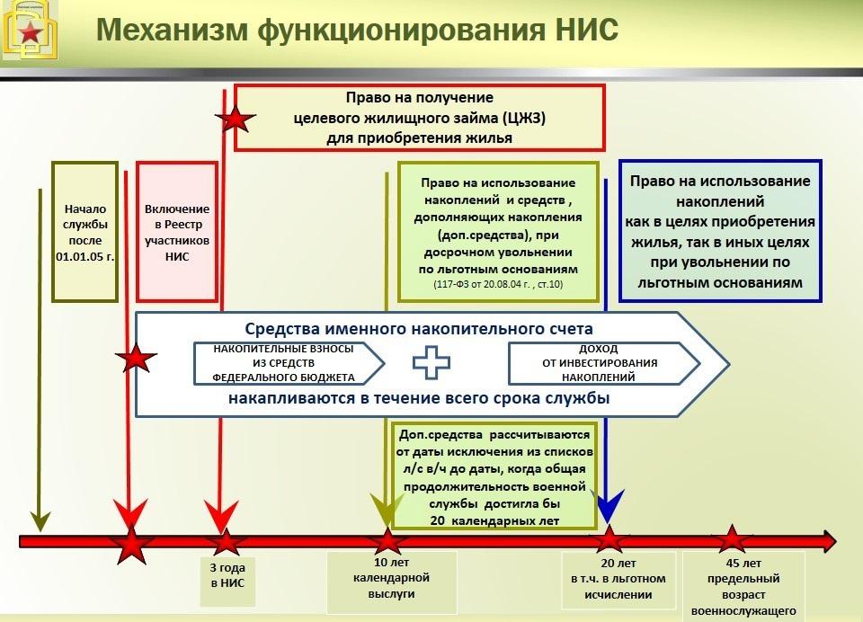 Схемы систем поддержки и принятия решений