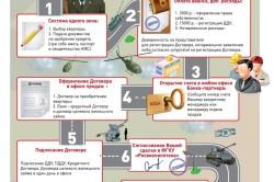 Алгоритм получения военной ипотеки