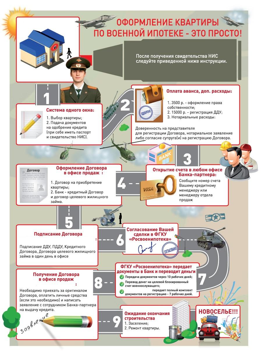 безостановочно какие документы необходимы для покупки квартиры по военной ипотеке прежние времена