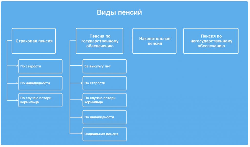 Инвалидность 2 группы рабочая размер пенсии в москве