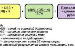 Схема расчета военной пенсии