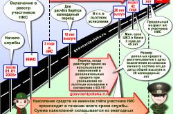 Изображение - Как снять накопления по военной ипотеке kak-rabotaet-nis-250x166