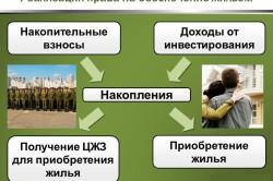 Изображение - Как получить две квартиры по военной ипотеке тонкости и нюансы realizaciya-prava-250x166