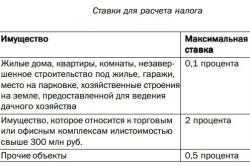 Изображение - Особенности оплаты налога на имущество военнослужащими tablica-maksimalnyh-stavok-po-imushhestvu-250x166